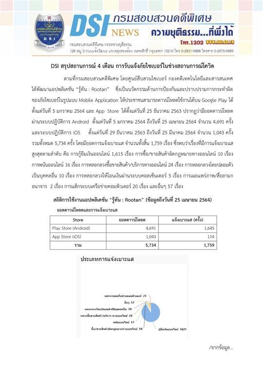 DSI สรุปสถานการณ์ 4 เดือน การรับแจ้งภัยไซเบอร์ในช่วงสถานการณ์โควิด